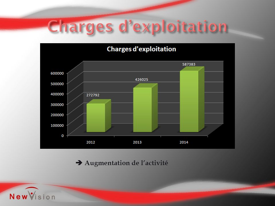 Charges d'exploitation