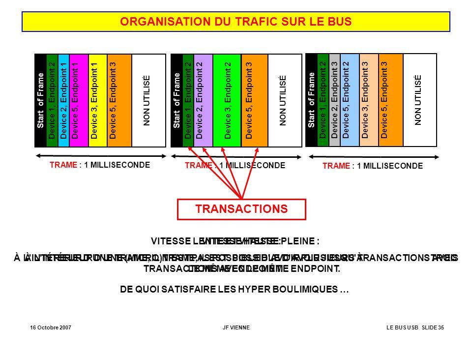 ORGANISATION DU TRAFIC SUR LE BUS TRANSACTIONS