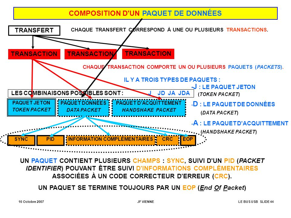 COMPOSITION D UN PAQUET DE DONNÉES