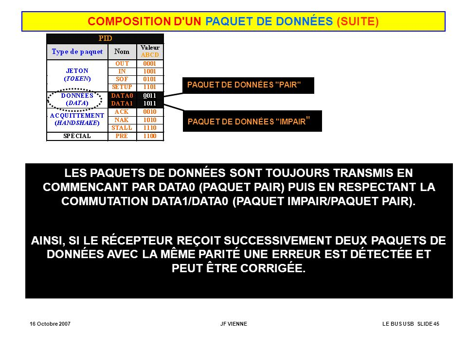 COMPOSITION D UN PAQUET DE DONNÉES (SUITE)