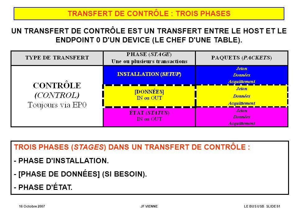 TRANSFERT DE CONTRÔLE : TROIS PHASES