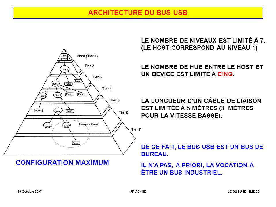 ARCHITECTURE DU BUS USB