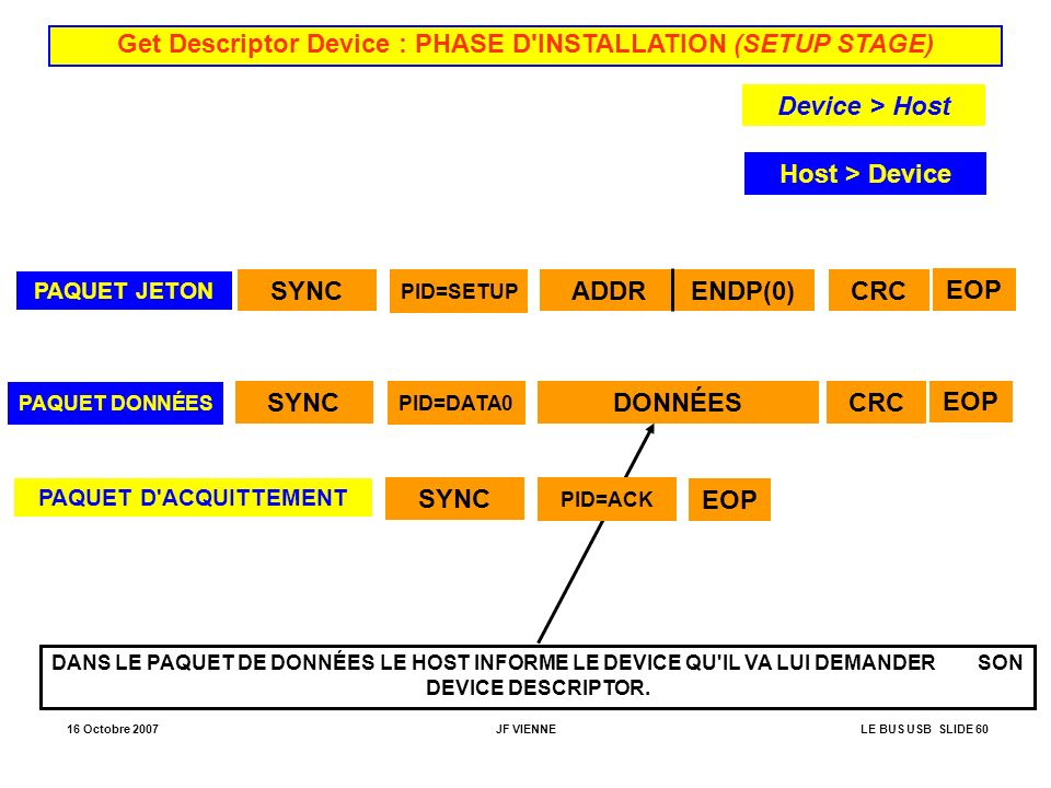 Get Descriptor Device : PHASE D INSTALLATION (SETUP STAGE)