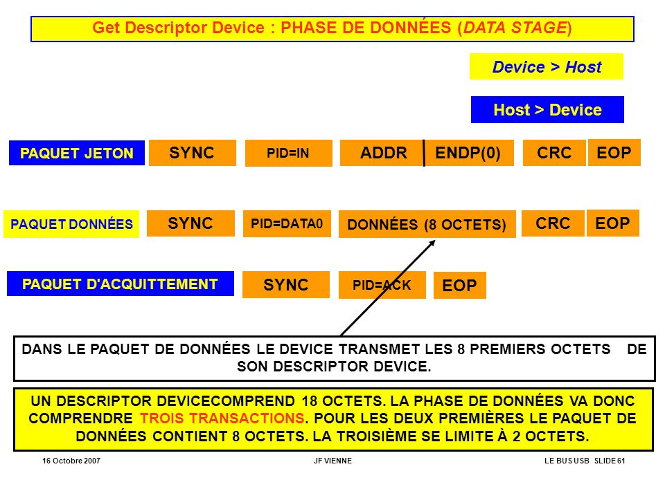 Get Descriptor Device : PHASE DE DONNÉES (DATA STAGE)