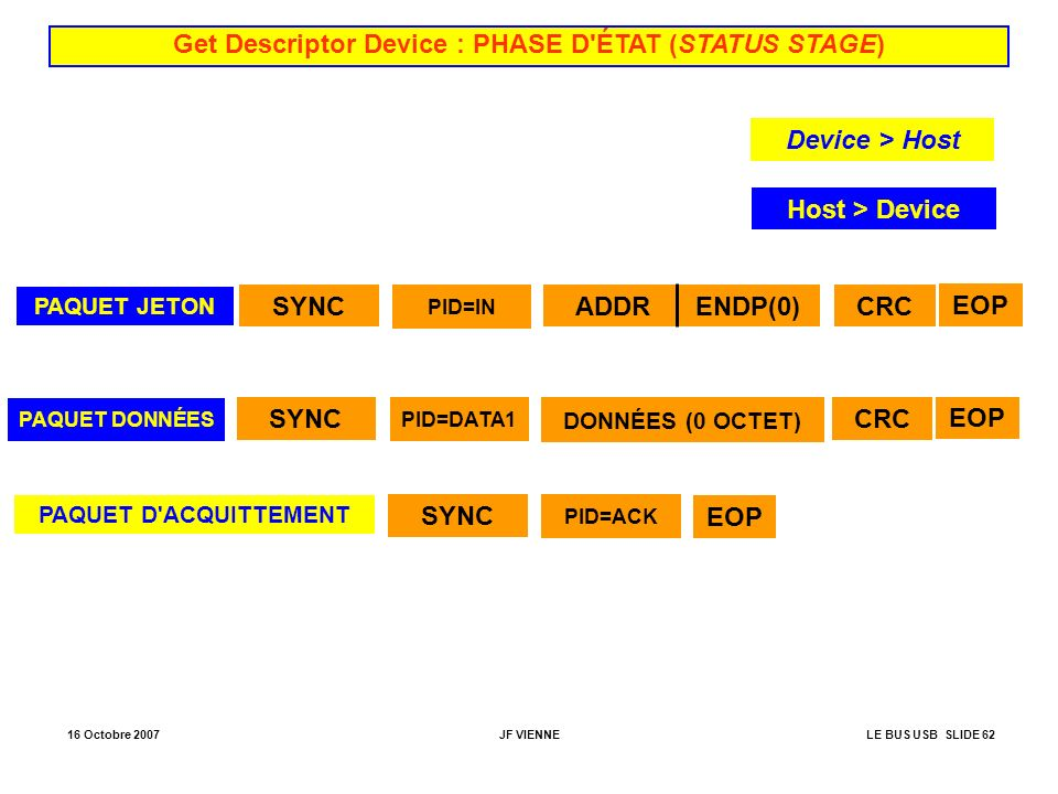 Get Descriptor Device : PHASE D ÉTAT (STATUS STAGE)