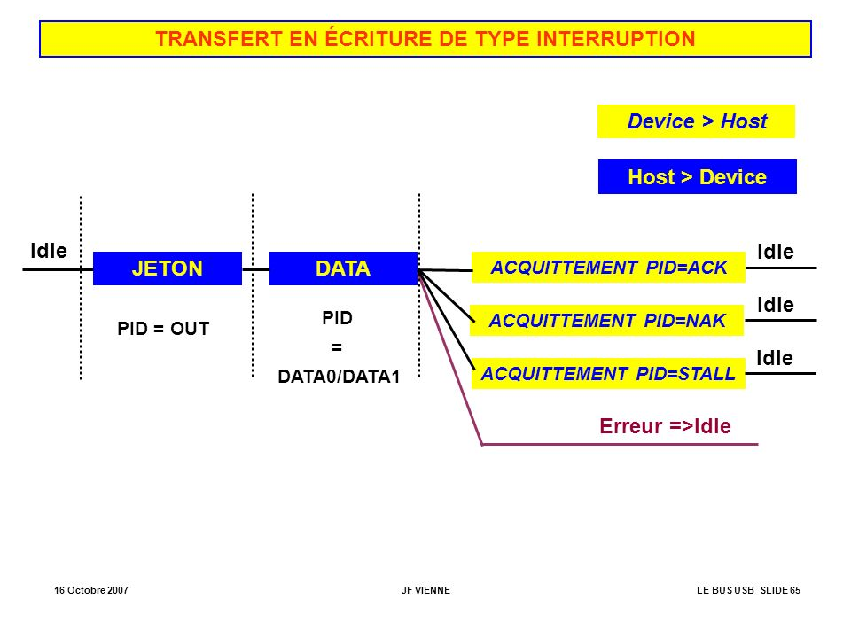 TRANSFERT EN ÉCRITURE DE TYPE INTERRUPTION ACQUITTEMENT PID=STALL