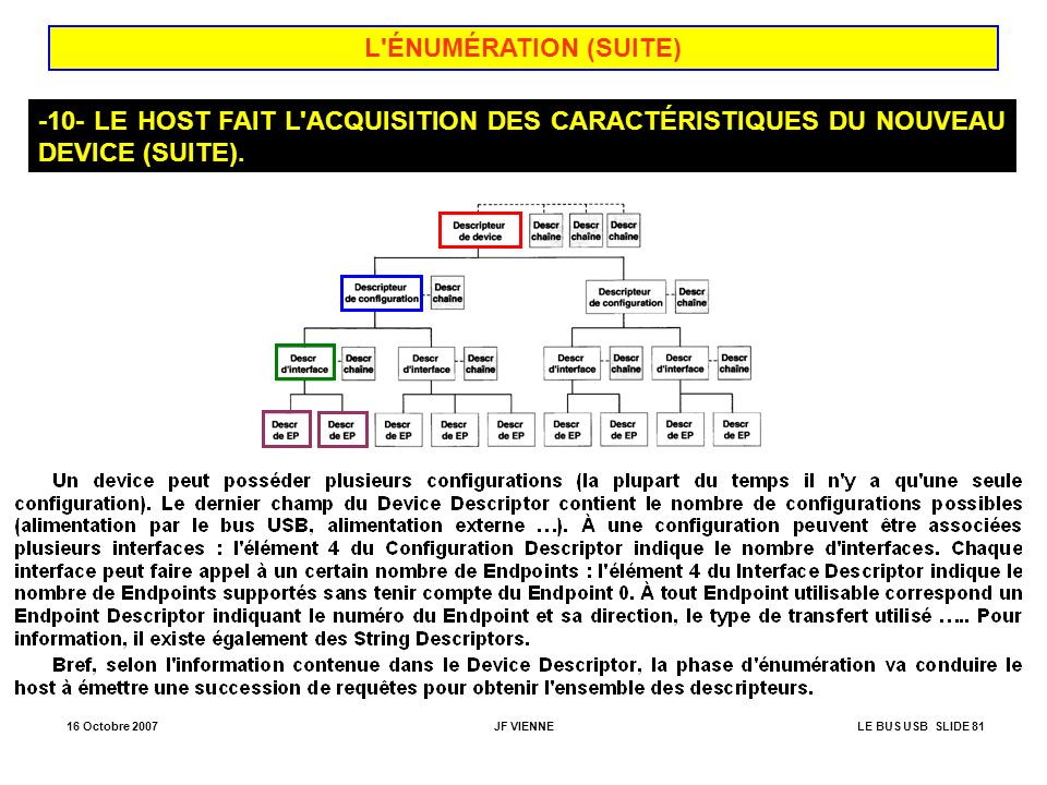 L ÉNUMÉRATION (SUITE) -10- LE HOST FAIT L ACQUISITION DES CARACTÉRISTIQUES DU NOUVEAU DEVICE (SUITE).