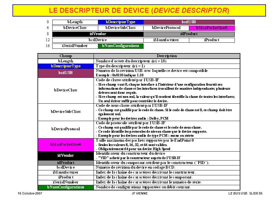 LE DESCRIPTEUR DE DEVICE (DEVICE DESCRIPTOR)