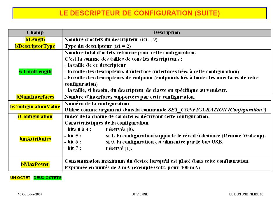 LE DESCRIPTEUR DE CONFIGURATION (SUITE)