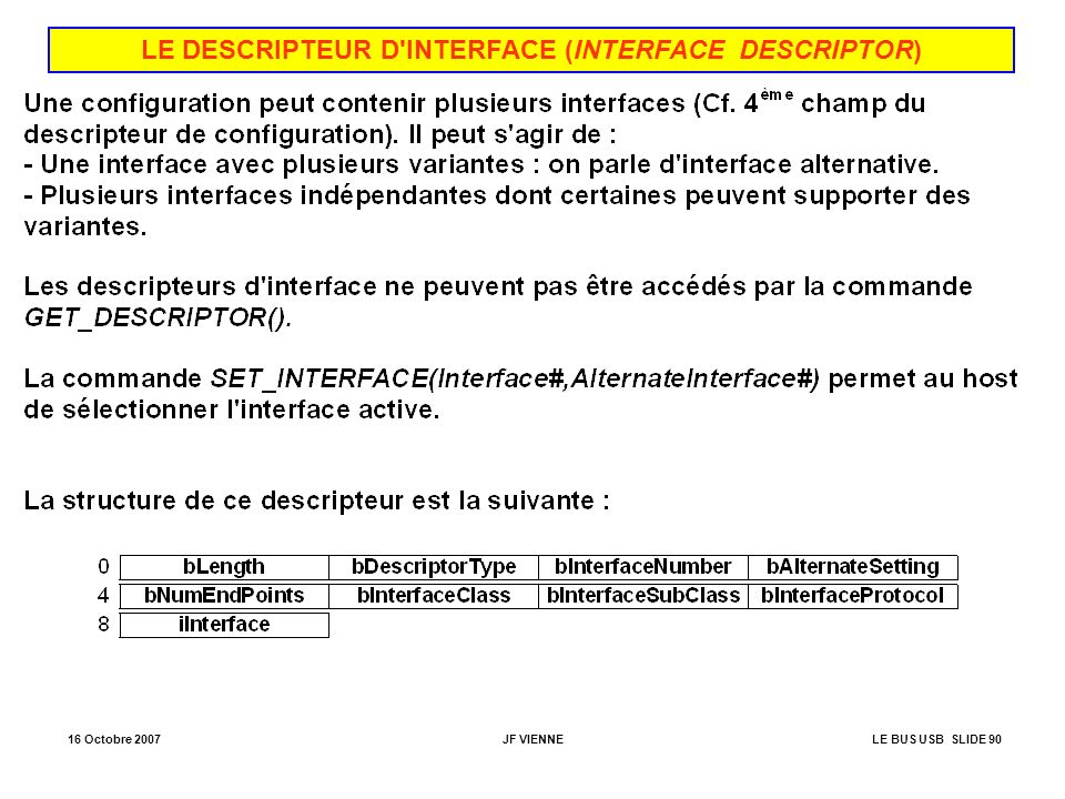 LE DESCRIPTEUR D INTERFACE (INTERFACE DESCRIPTOR)