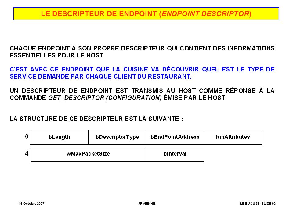 LE DESCRIPTEUR DE ENDPOINT (ENDPOINT DESCRIPTOR)