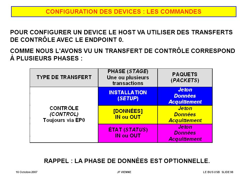 CONFIGURATION DES DEVICES : LES COMMANDES