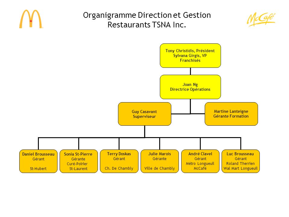 Organigramme Direction et Gestion Restaurants TSNA Inc.