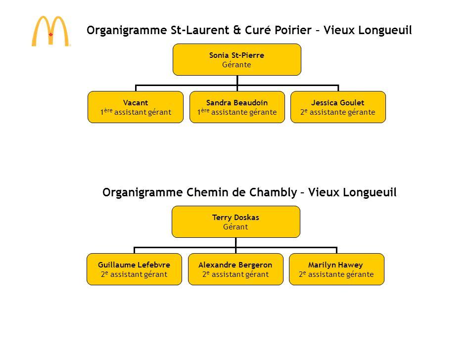 Organigramme St-Laurent & Curé Poirier – Vieux Longueuil