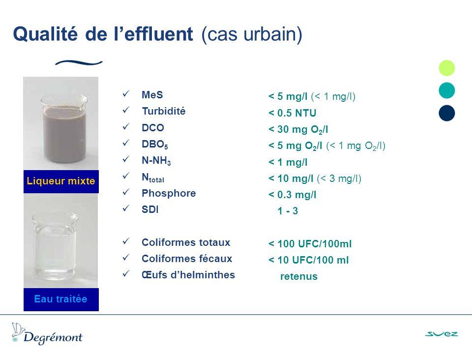 Qualité de l'effluent (cas urbain)