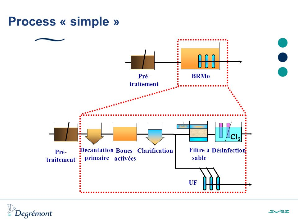 Process « simple » Cl2 Décantation primaire Clarification Boues