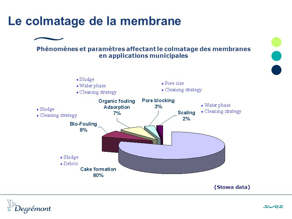 Le colmatage de la membrane