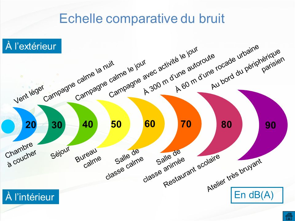 Echelle comparative du bruit