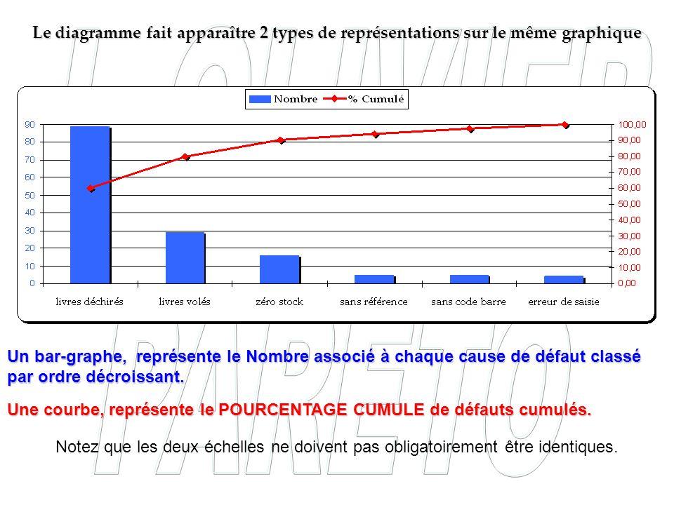 Le diagramme fait apparaître 2 types de représentations sur le même graphique