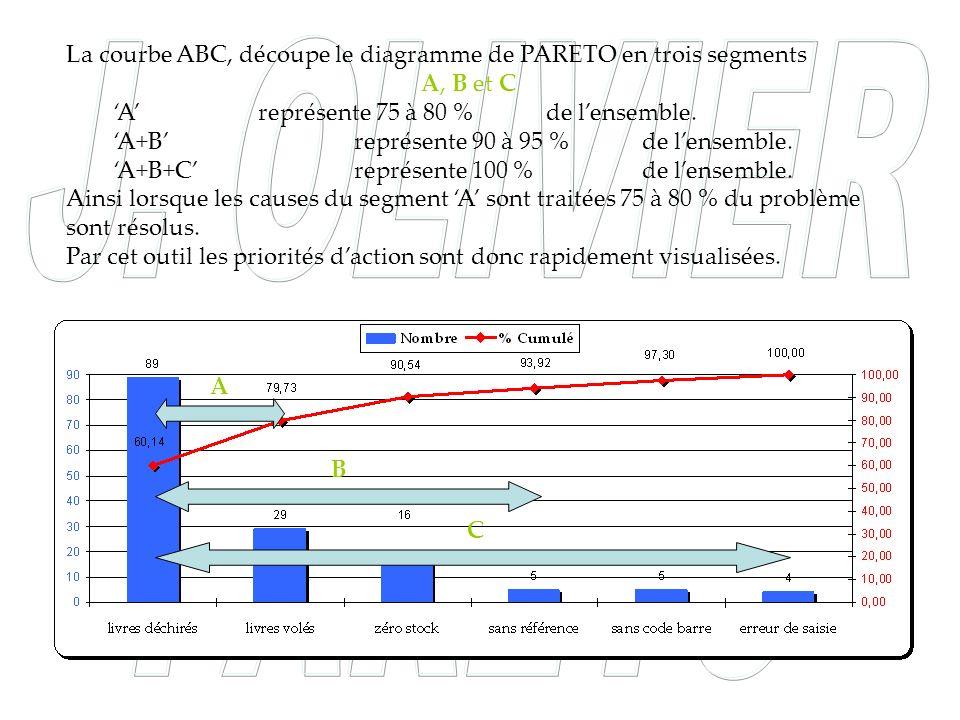 La courbe ABC, découpe le diagramme de PARETO en trois segments