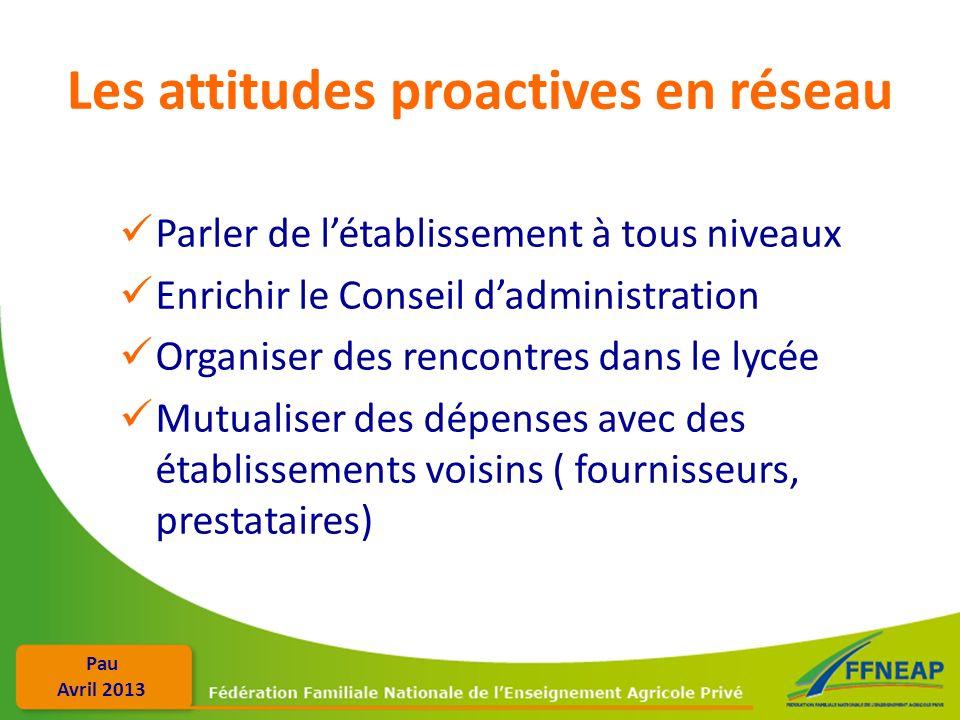 Les attitudes proactives en réseau