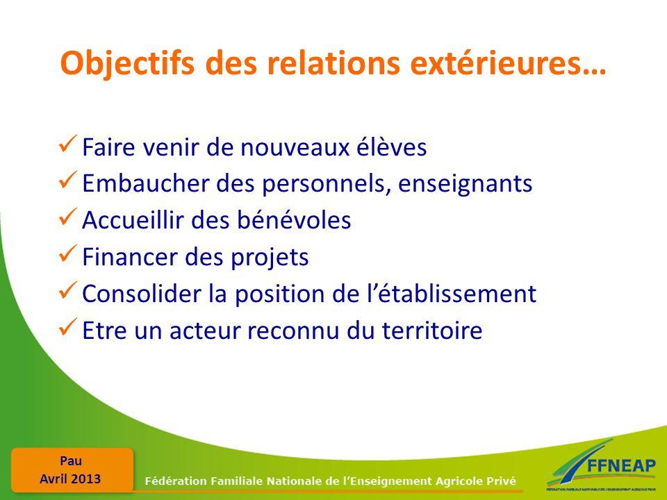 Objectifs des relations extérieures…