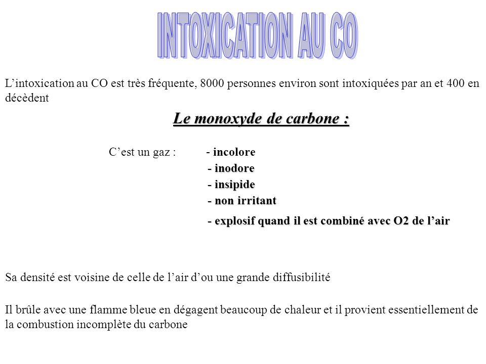 Le monoxyde de carbone :