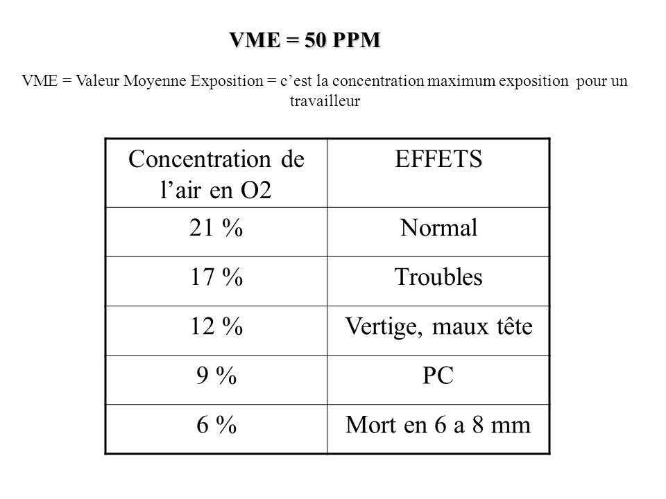 Concentration de l'air en O2