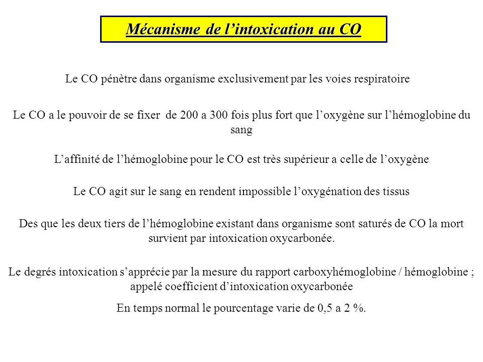 Mécanisme de l'intoxication au CO