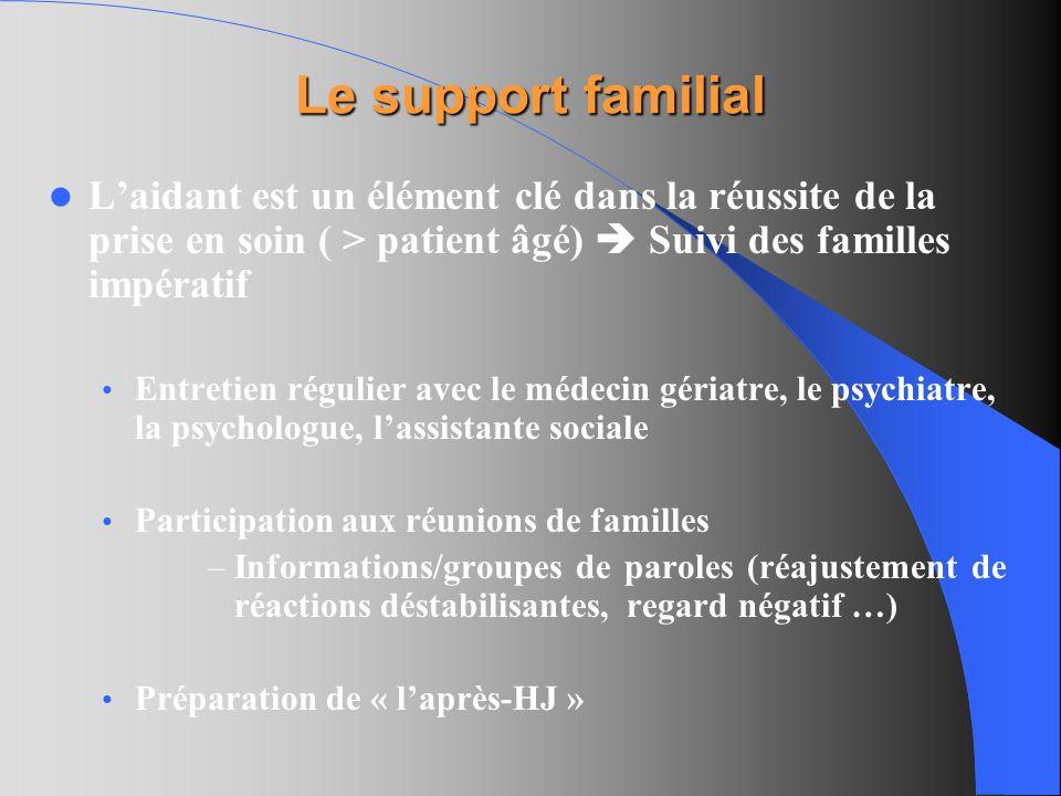 Le support familial L'aidant est un élément clé dans la réussite de la prise en soin ( > patient âgé)  Suivi des familles impératif.
