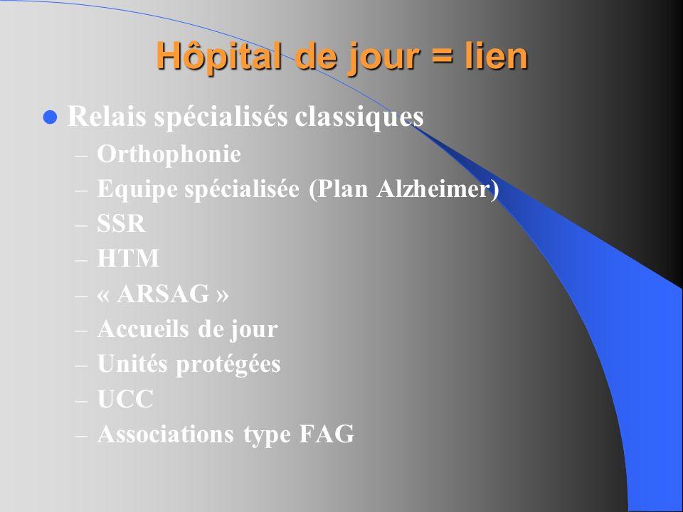 Hôpital de jour = lien Relais spécialisés classiques Orthophonie