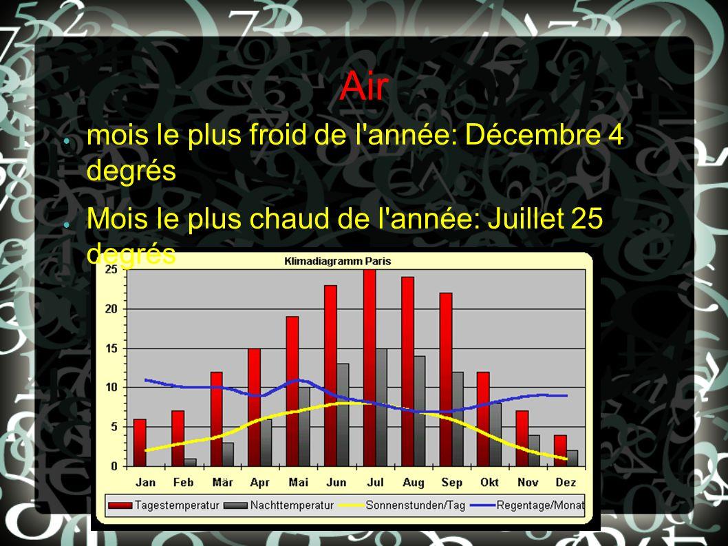 Air mois le plus froid de l année: Décembre 4 degrés