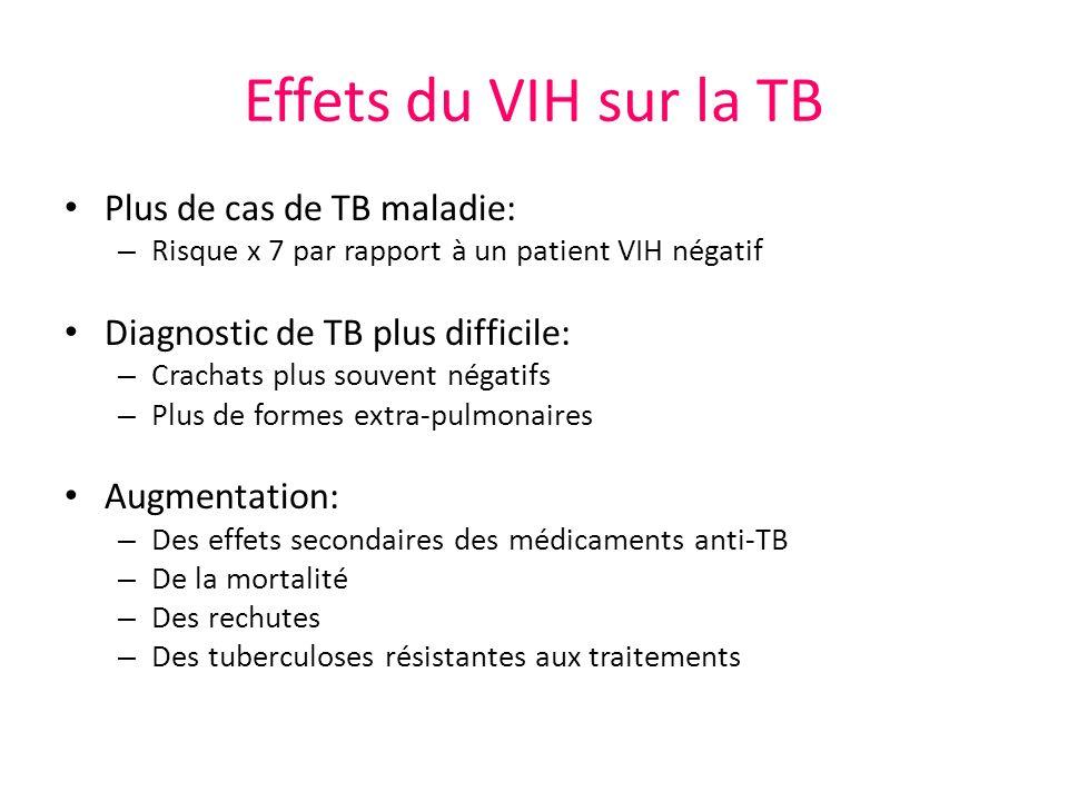 Effets du VIH sur la TB Plus de cas de TB maladie: