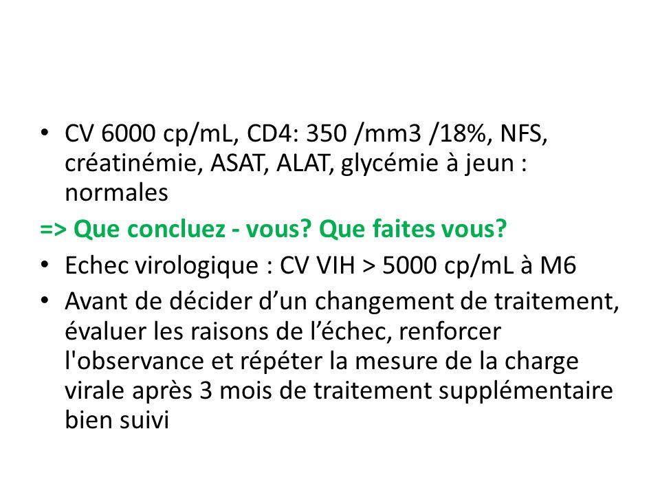 CV 6000 cp/mL, CD4: 350 /mm3 /18%, NFS, créatinémie, ASAT, ALAT, glycémie à jeun : normales