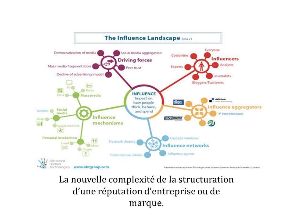 La nouvelle complexité de la structuration d'une réputation d'entreprise ou de marque.