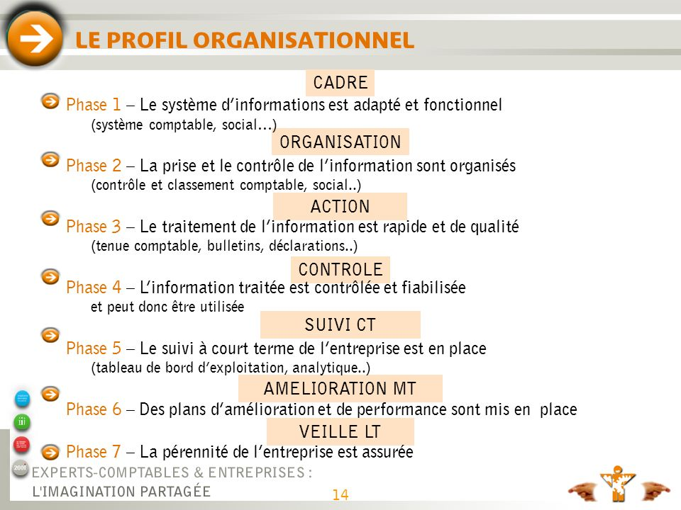 QUELQUES EXEMPLES Phase 1 : Cadre Phase 2 : Organisation