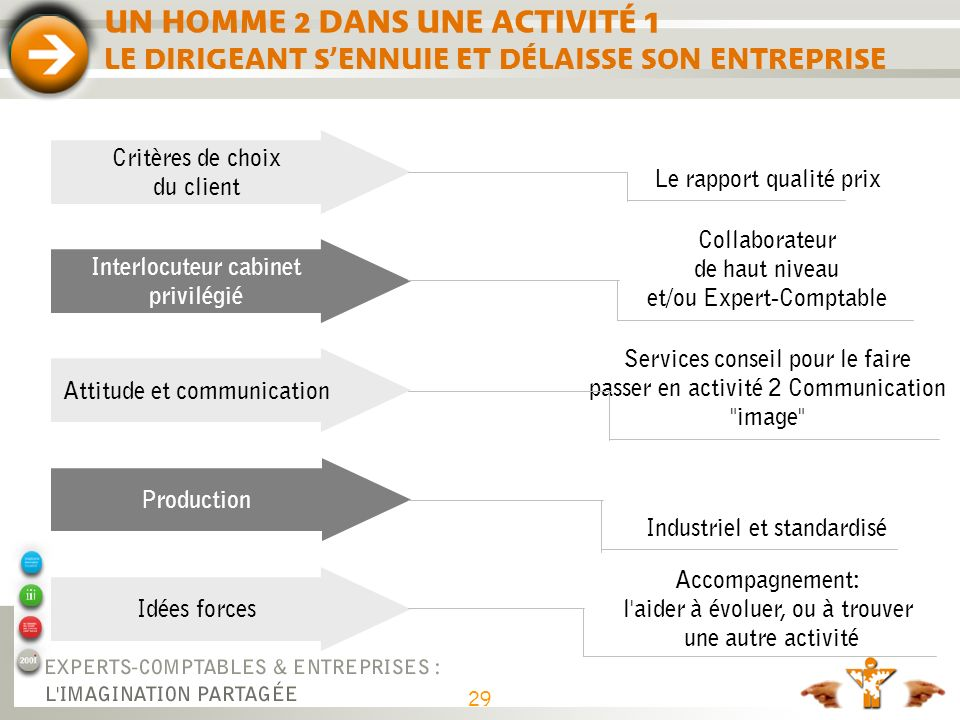 Adapter sa communication aux profils marketing de ses clients