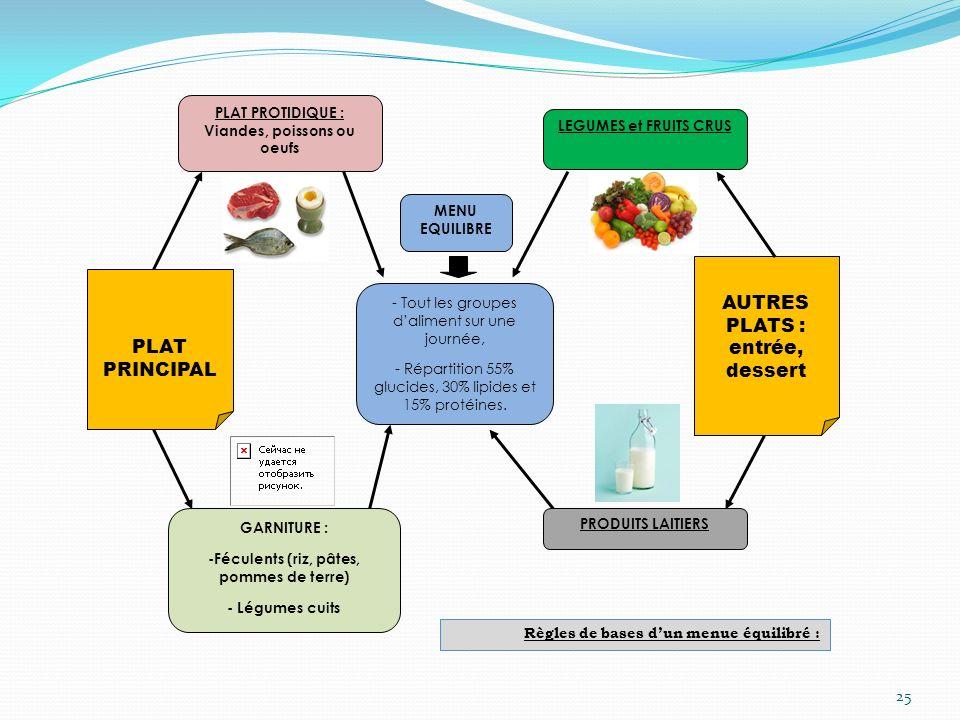 AUTRES PLATS : entrée, dessert PLAT PRINCIPAL