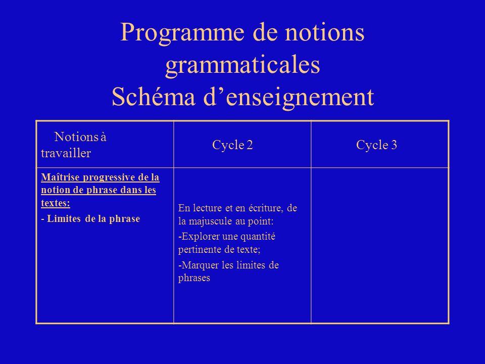 Programme de notions grammaticales Schéma d'enseignement