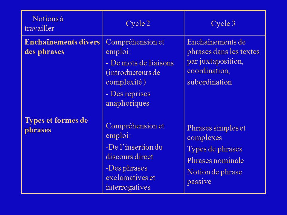 Notions à travailler Cycle 2. Cycle 3. Enchaînements divers des phrases. Types et formes de phrases.