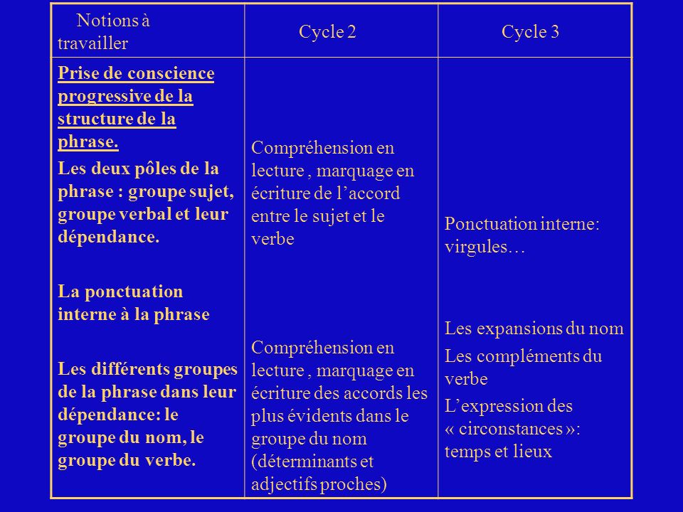 Notions à travailler Cycle 2. Cycle 3. Prise de conscience progressive de la structure de la phrase.