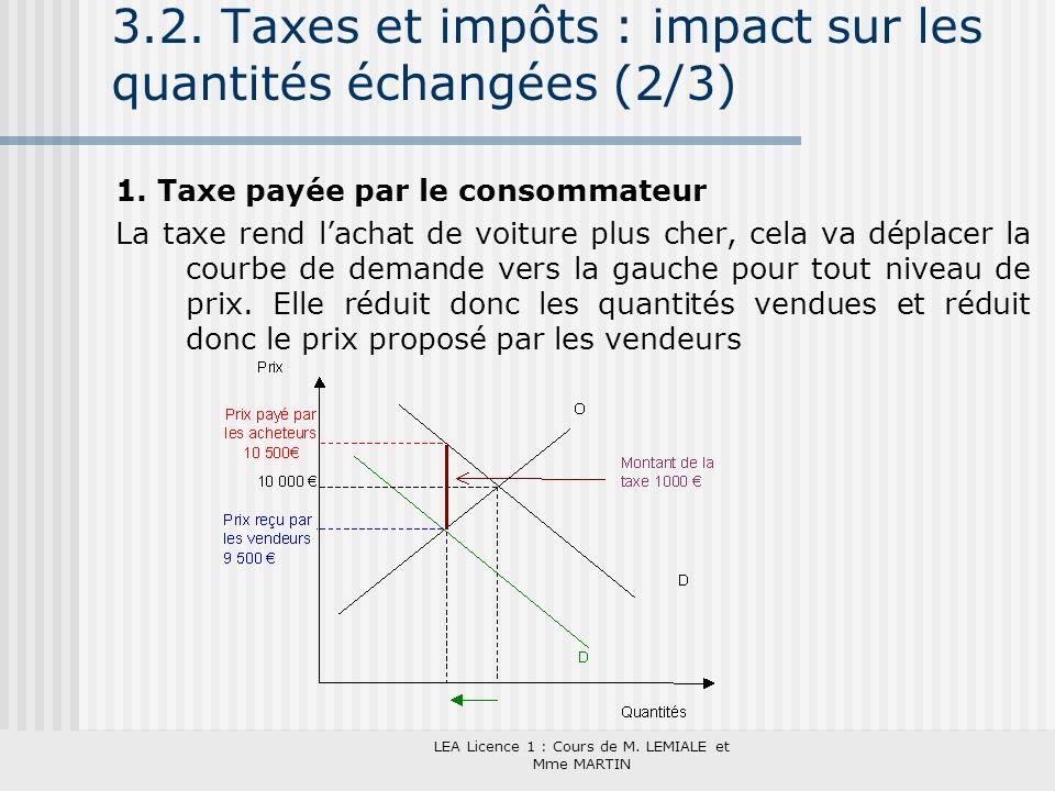 3.2. Taxes et impôts : impact sur les quantités échangées (2/3)
