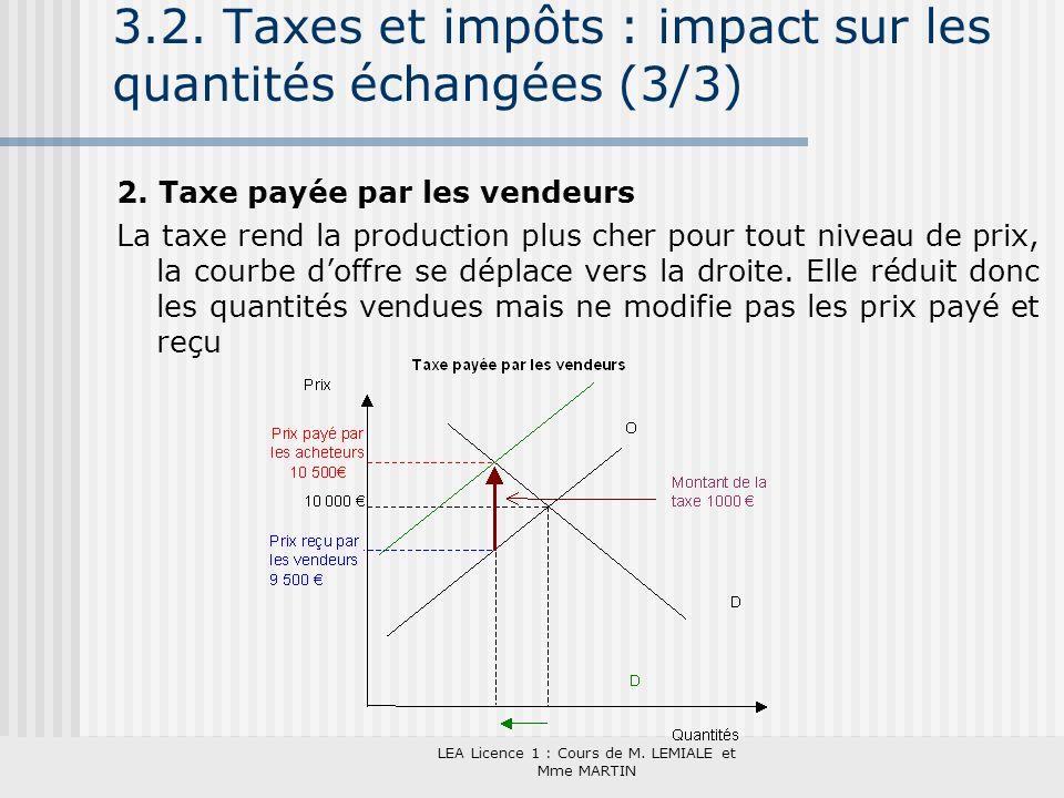 3.2. Taxes et impôts : impact sur les quantités échangées (3/3)