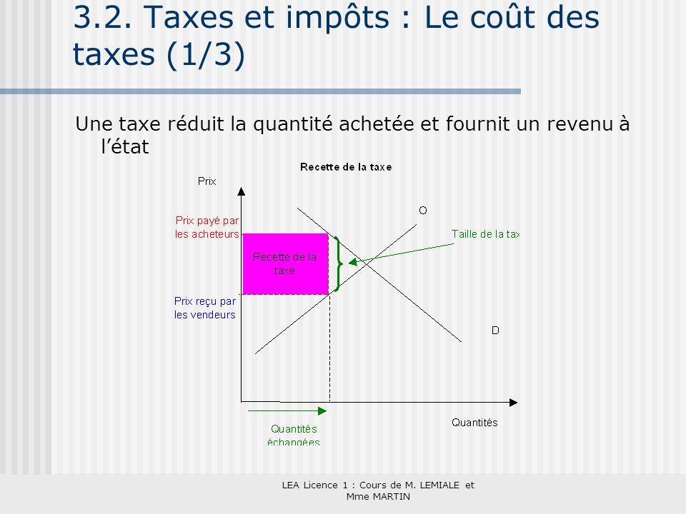 3.2. Taxes et impôts : Le coût des taxes (1/3)