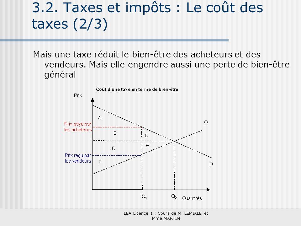 3.2. Taxes et impôts : Le coût des taxes (2/3)