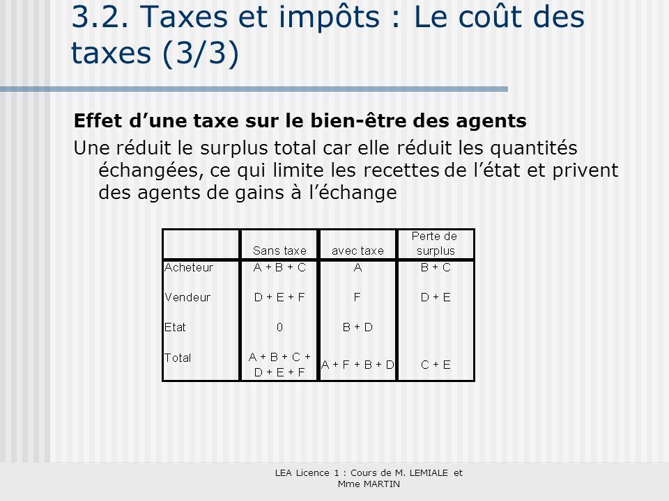 3.2. Taxes et impôts : Le coût des taxes (3/3)