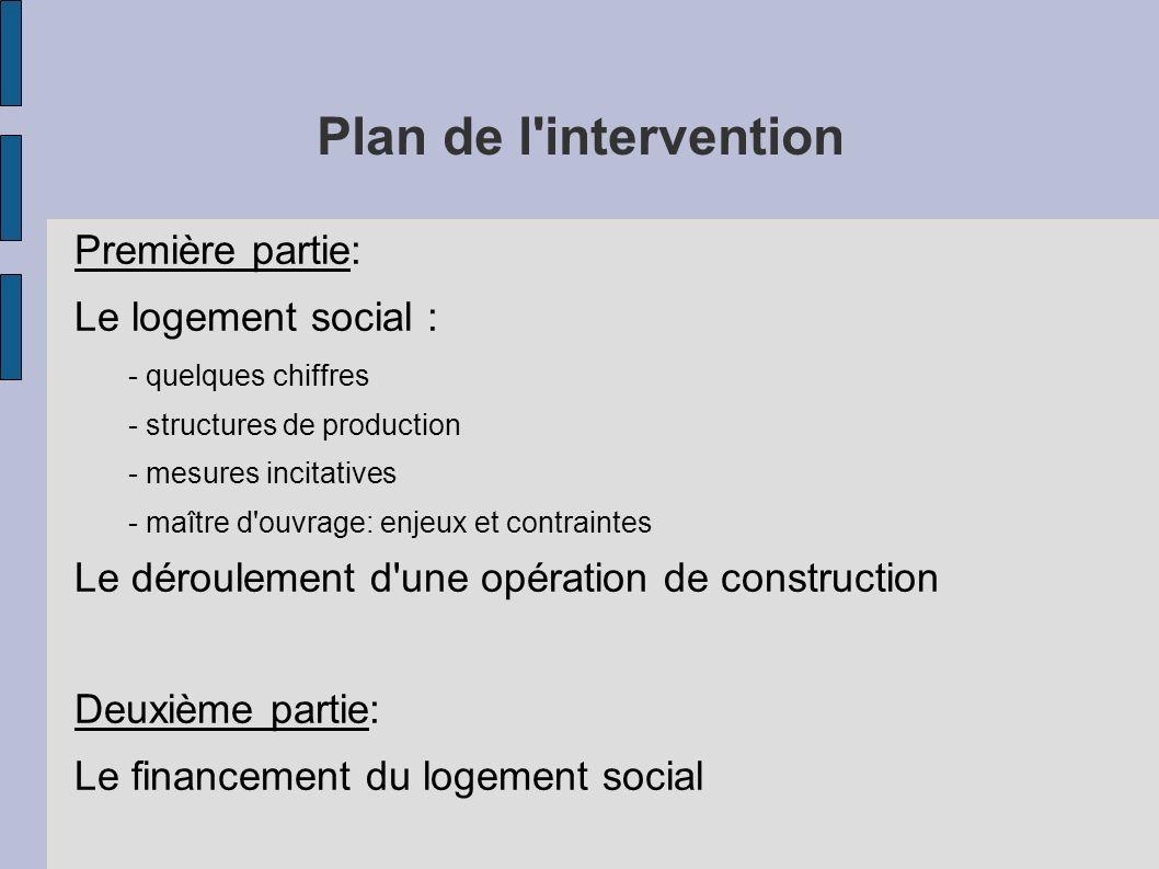 Plan de l intervention Première partie: Le logement social :