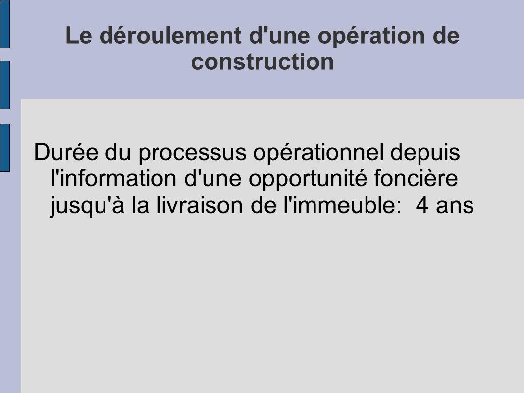 Le déroulement d une opération de construction
