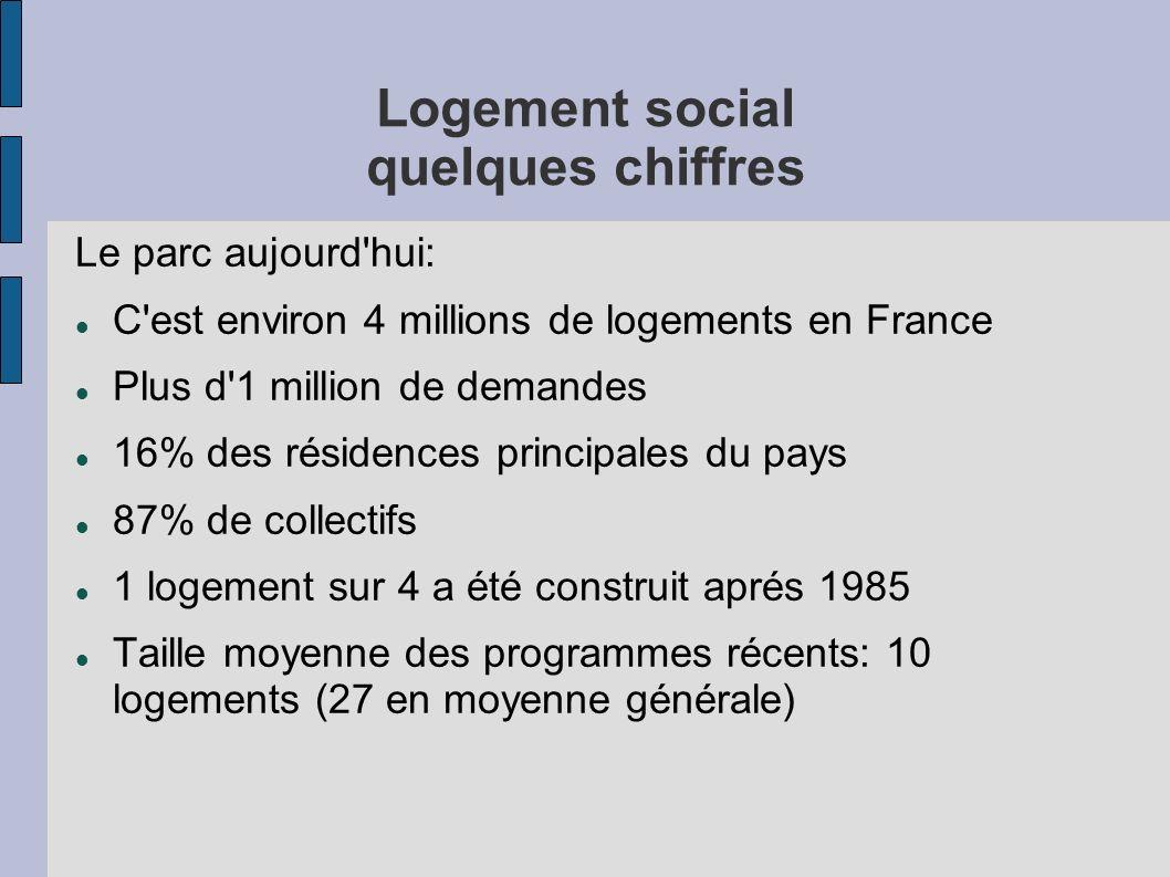 Logement social quelques chiffres