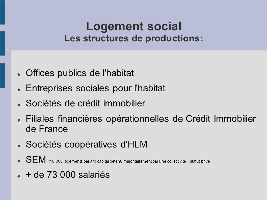 Logement social Les structures de productions: